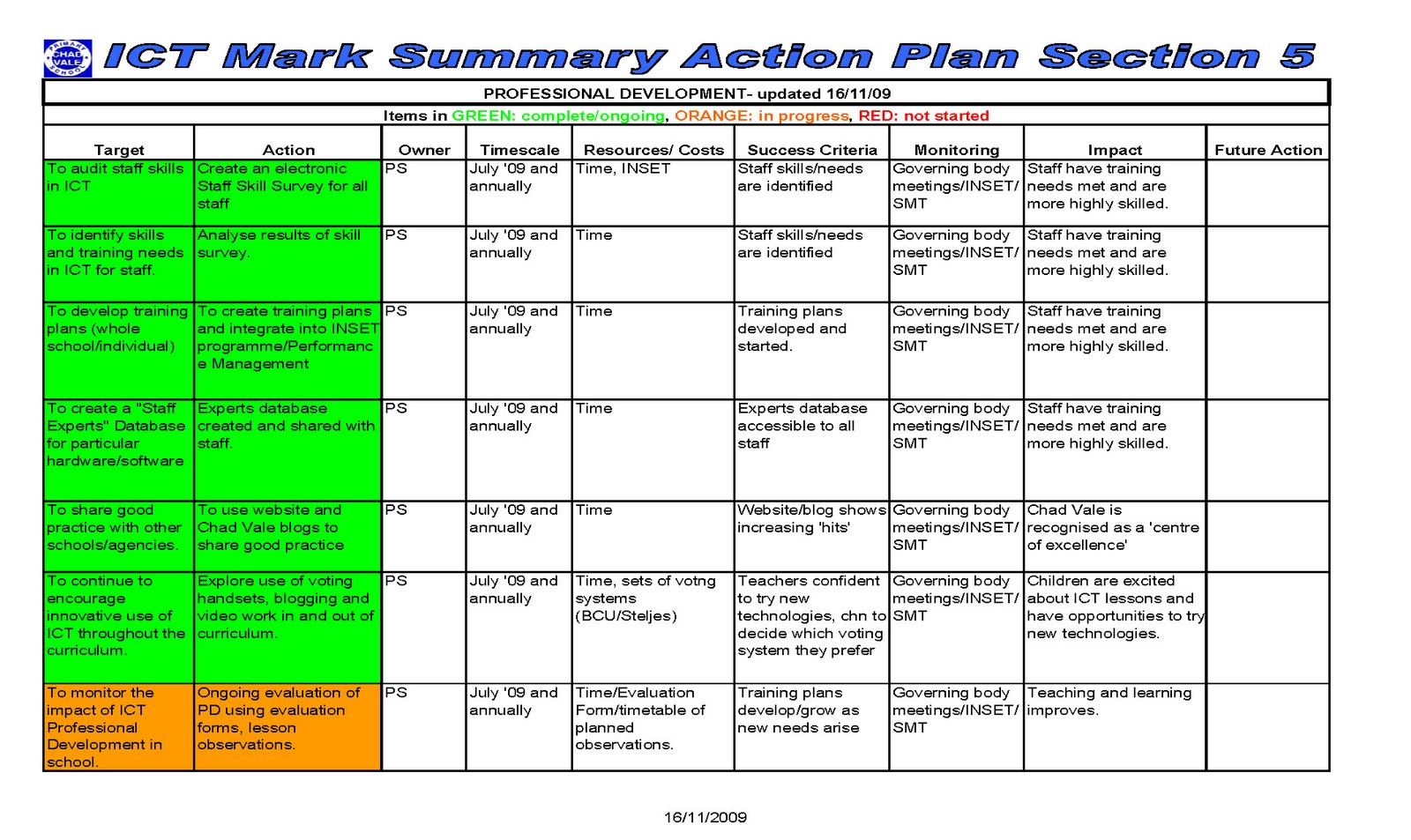 Action plan image for District professional development plan template
