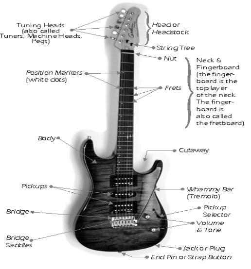 zeru how an electric guitar works. Black Bedroom Furniture Sets. Home Design Ideas