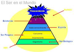"""Modelo de Lerch """"El Ser en el Mundo"""""""