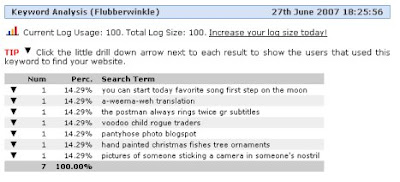 keyword analysis for flubberwinkle.blogspot.com
