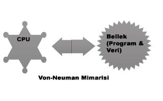 diyagram1 Mikroişlemci Mikrodenetleyici Arasındaki Fark