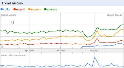 Google Trends: Chika, Miyabi, Ngentot, Dewasa