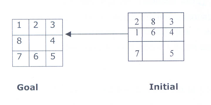Artificial Intelligence: 8 Puzzle Problem