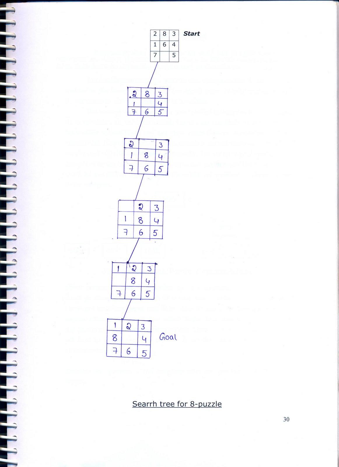 Artificial Intelligence: 8 Puzzle Problem