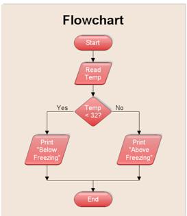 Me Myself and I: simple flowcharts