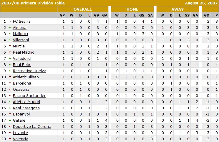 spanish liga 2 table