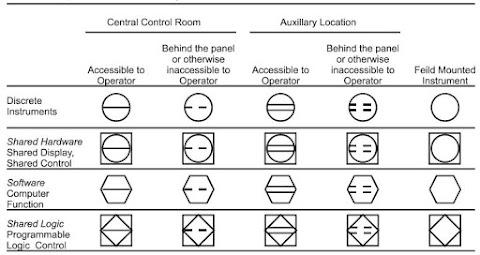 Four general P&ID Symbols
