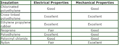 ELECTRICAL CONDUCTORS AND INSULATORS ~ Learning Electrical