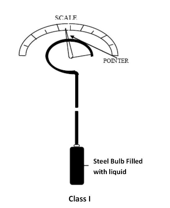 Filled Bulb Temperature Sensors ~ Learning Instrumentation