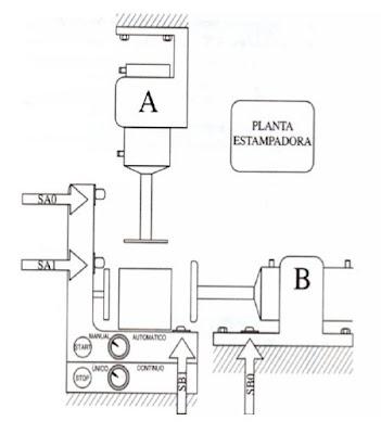 RESPUESTAS ACTIVIDADES PLC ELECTROMECANICA