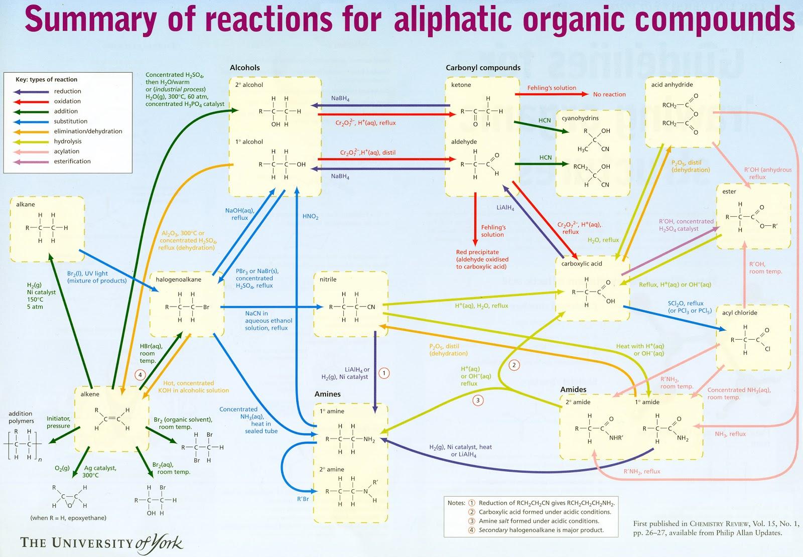 Organic Chemistry Reaction Map | Compound Interest