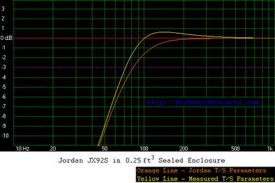 Jordan JX92S Frequency Response