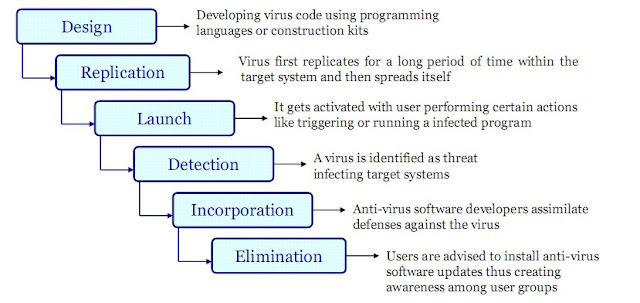 Hacking Class 16 - Introduction to Viruses, Backdoors, Trojans