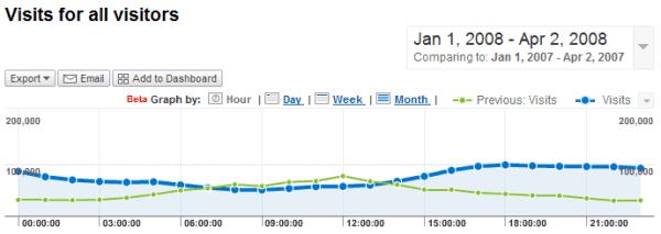 Ga report graph