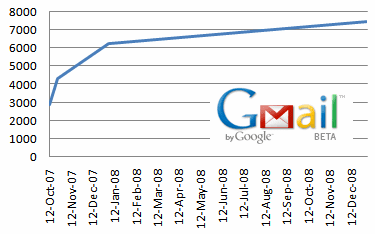 GMail Storage Increases to 6 GB Soon