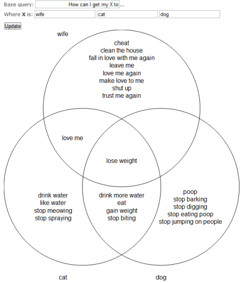 Google Suggest Venn Diagrams