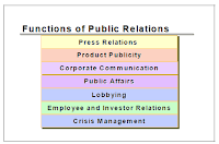 Functions of a public relations department