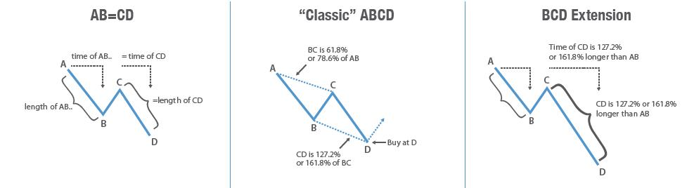 Forex abcd method - Fibonacci method in Forex  Forex Trading