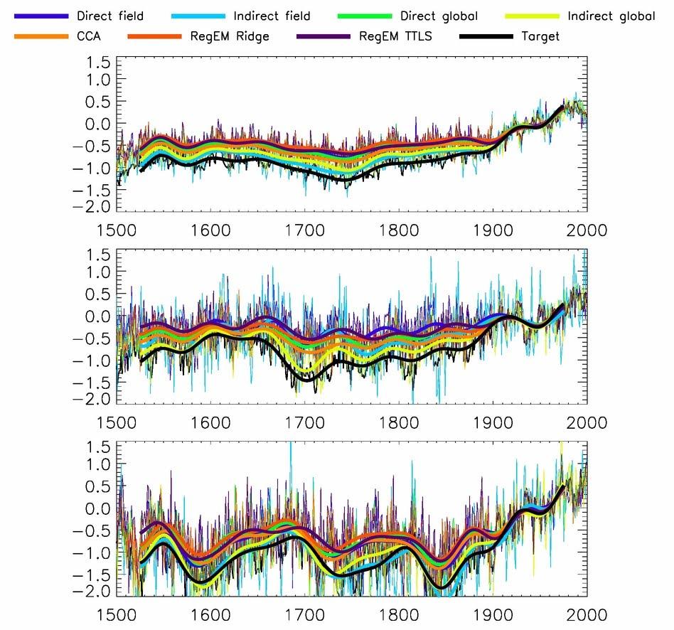 Die Klimazwiebel: Guest post by Bo Christiansen: On temperature ...