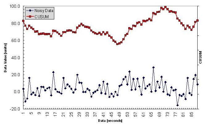 Analysis For Average Spreadsheet Joe: Applying the CUSUM to
