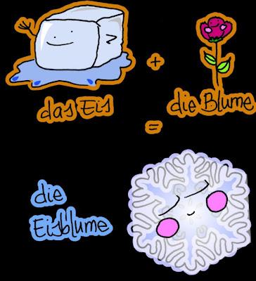 Dibujos de nombres, dibujos de objetos, dibujos de palabras compuestas