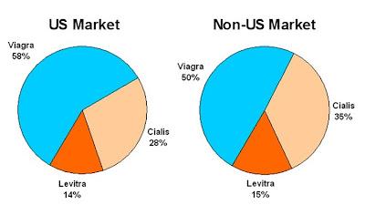 Cialis market share