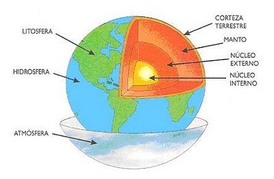 Resultado de imagen de estructura planeta
