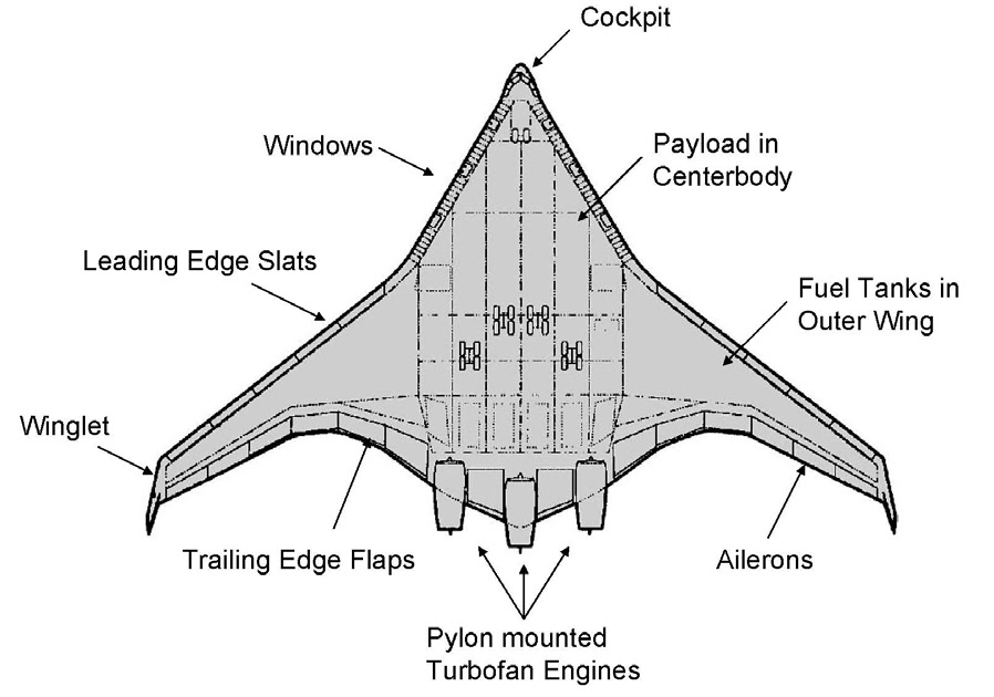Blended Wing Body Aircraft- Carriers of the future ~ The