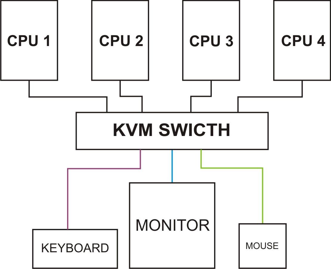 Kimochiku: Apa itu KVM Swicth