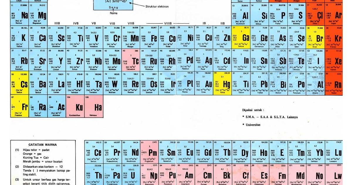 Fibri aryanto berbagi informasi tabel periodik unsur kimia urtaz Image collections