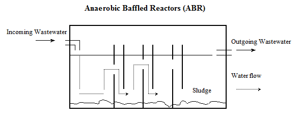 WasteWater System: Anaerobic Baffled Reactors (ABR)