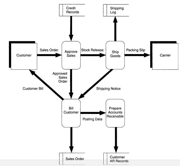 images for process flow diagram