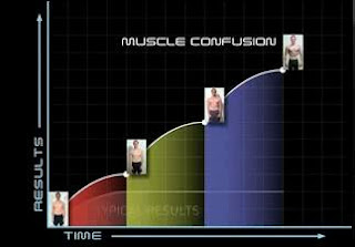 Muscle confusion workouts