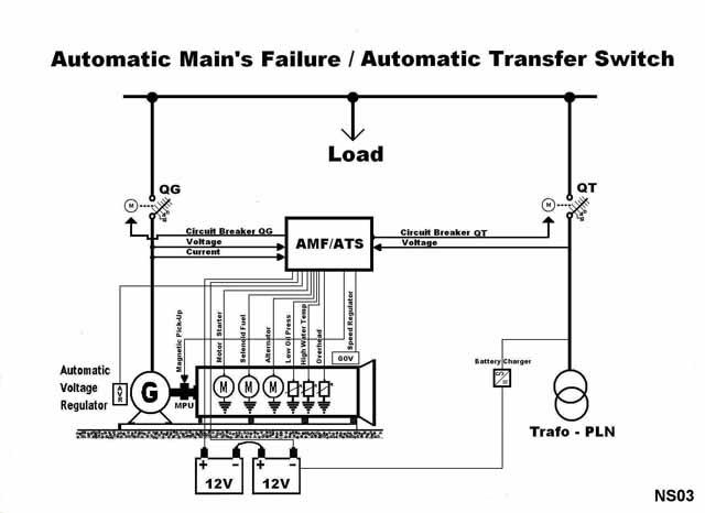 PANEL AMF & ATS: Automatic Main's Failure
