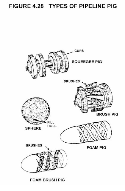 Pipeline pigging and its operation piping guide