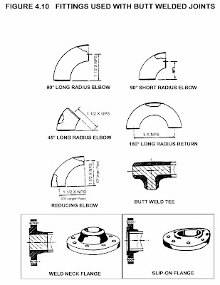steam heat exchanger piping diagram fin tube piping