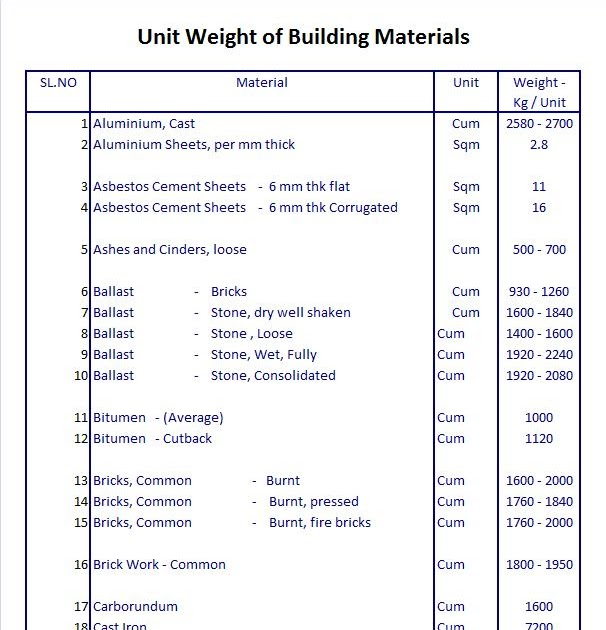 Unit weight of building materials engineer diary sciox Images