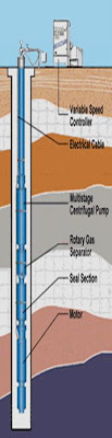 Equipo electrosumergible de petroleo
