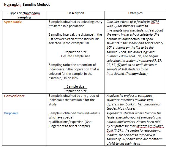 Reflection on Presentation 2: Sampling | e-Portfolio