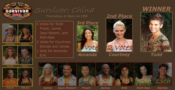 Survivor: China