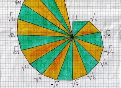 Matematicamedie la chiocciola delle radici quadrate - Tavole numeriche della radice quadrata fino a 10000 ...