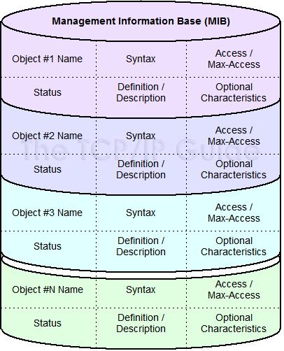 management information base mib