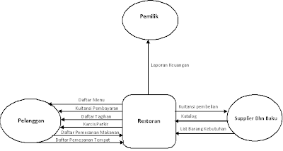 BLOG Metodologi Pengembangan Sistem UTY TI: Oktober 2012