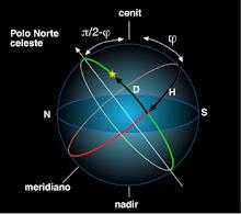 Astrophisics