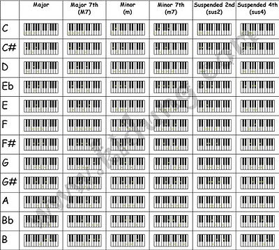 image relating to Printable Piano Chord Chart called Comprehensive Piano Chord Chart cost-free obtain