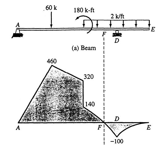 structural mechanics  structural analysis i