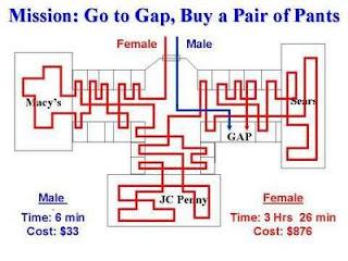 hombres compran, mujeres van de compras