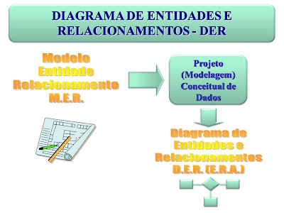 E database diagrama de entidades e relacionamentos der diagrama de entidades e relacionamentos der ccuart Image collections