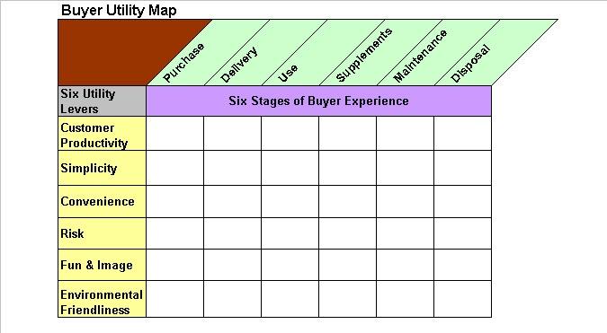 Blue ocean buyer utility map tool slidemodel.