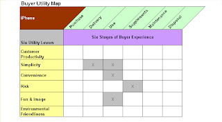 Buyer utility map | buyer experience cycle | blue ocean tools and.
